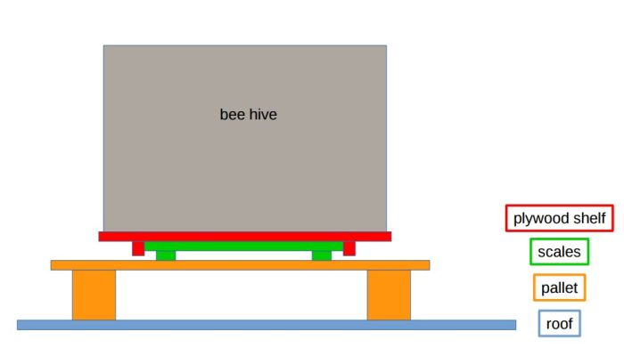 beehive mass monitor schematic